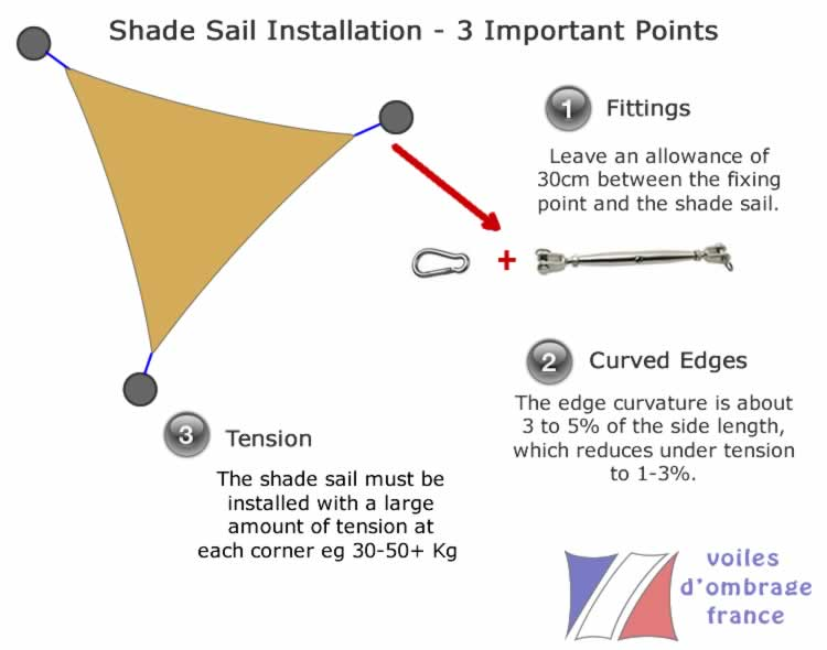 Shade Sail Installation Guide Key Points To Consider